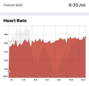Lou Read's Strava heart rate data during the Clowne Half Marathon, hits 180bpm